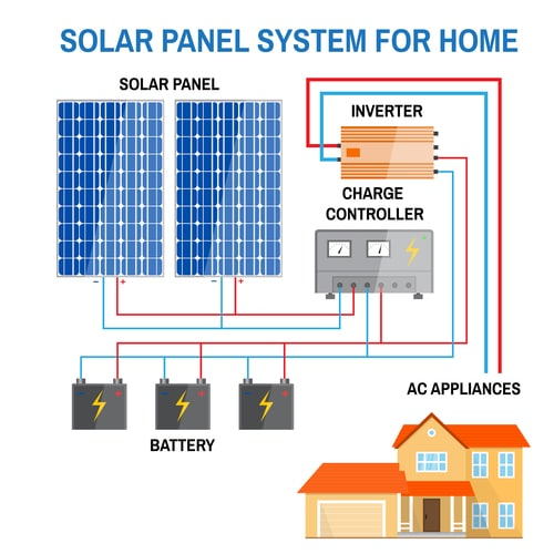 Solar panel system for home.
