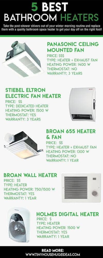 bathroom heater infographic