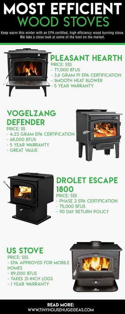 Most Efficient Wood Stoves - Reviews of EPA Certified Stoves & Guide