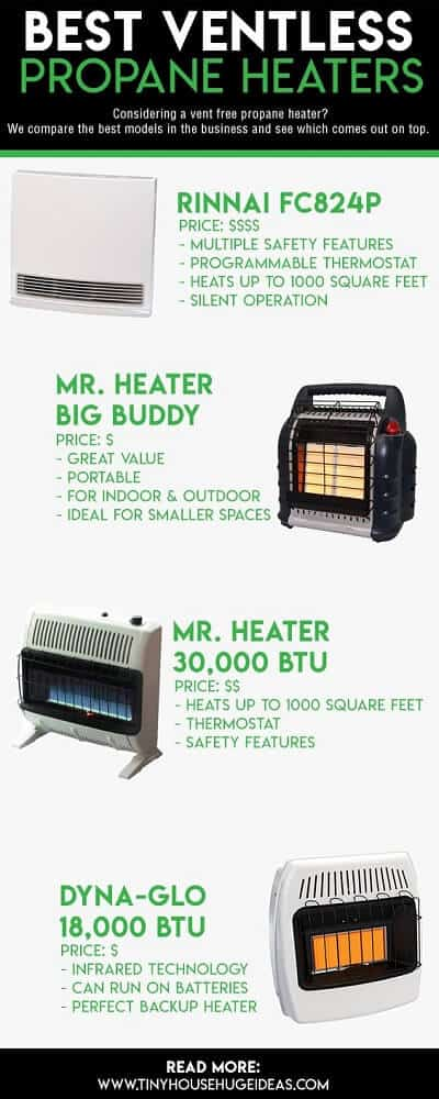 ventless propane heaters